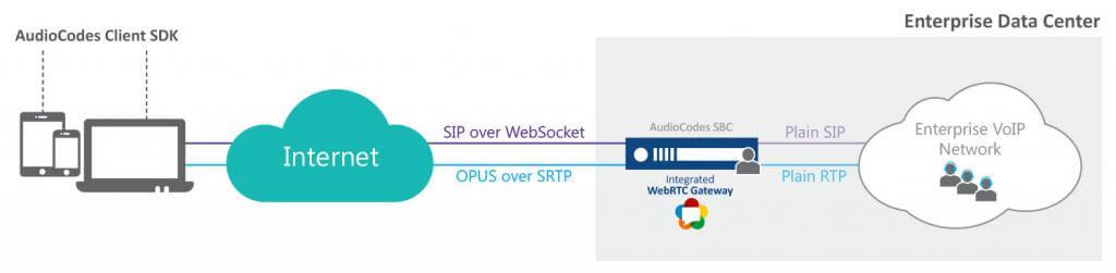 WebRTC Gateway