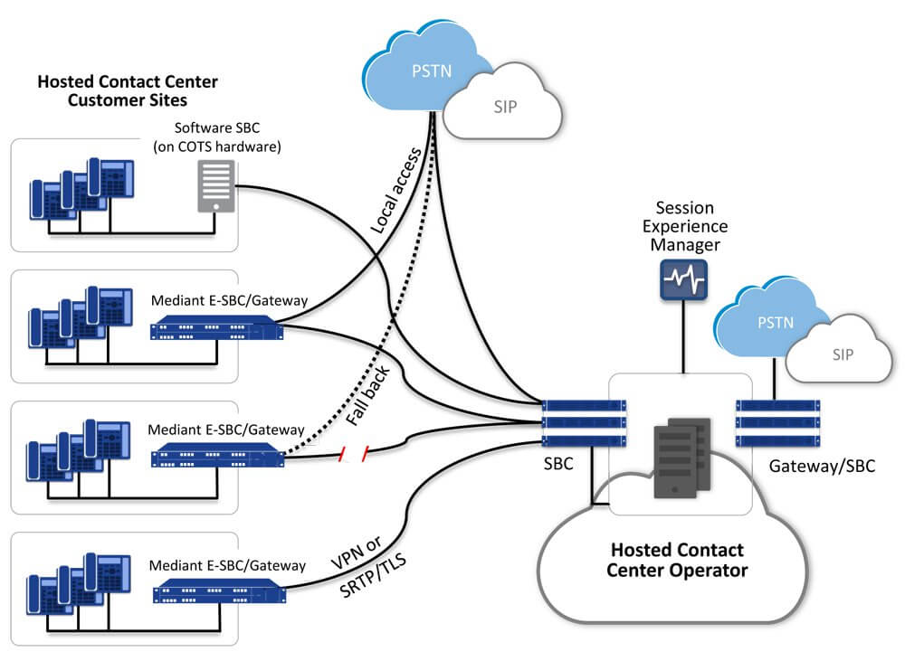 Contact Center Cloud Infrastructure