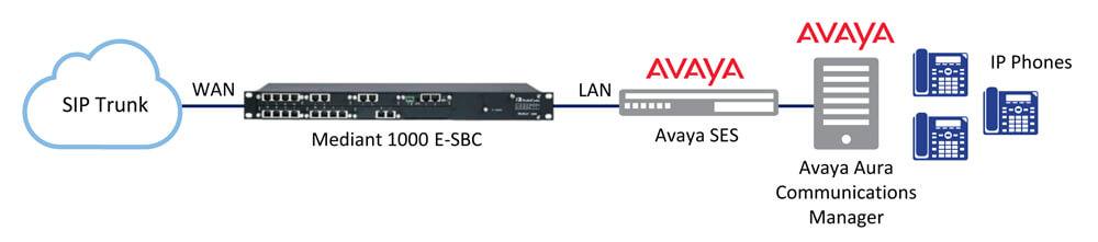 Solutions for Avaya