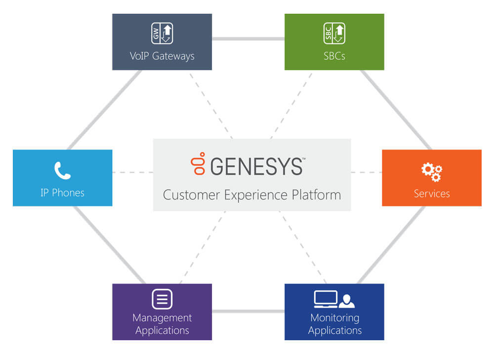 Solutions for Genesys